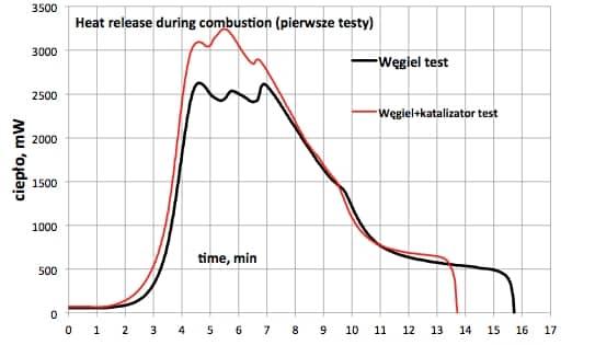 Sootaway Heat Release Graph